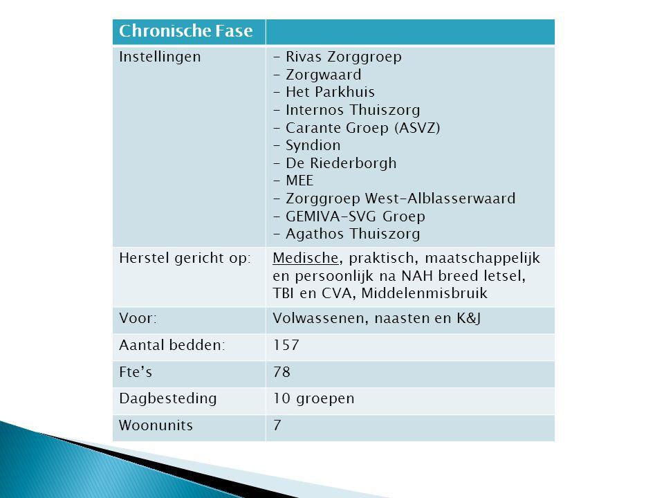 Chronische Fase Instellingen - Rivas Zorggroep - Zorgwaard