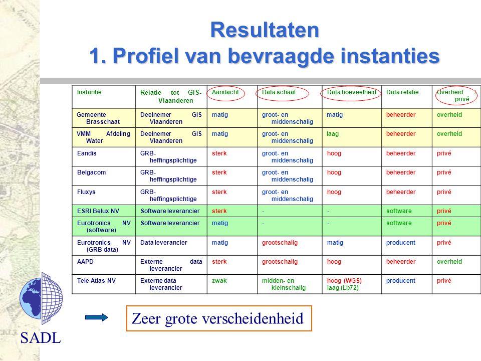 Resultaten 1. Profiel van bevraagde instanties