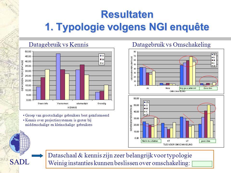 Resultaten 1. Typologie volgens NGI enquête
