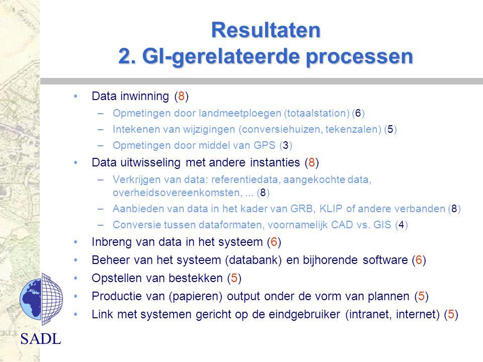 Resultaten 2. GI-gerelateerde processen