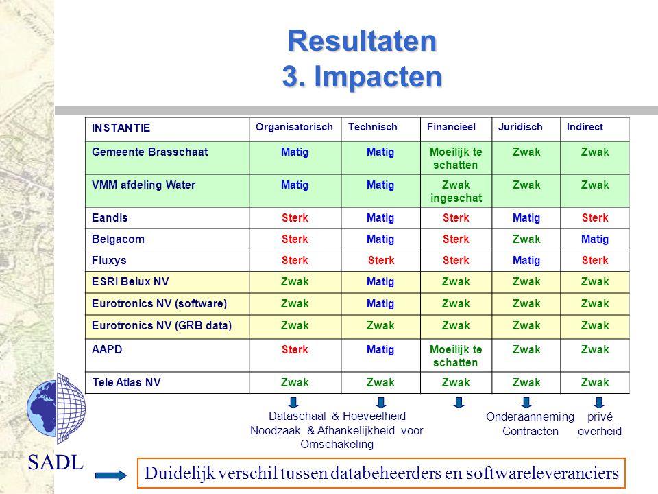 Resultaten 3. Impacten INSTANTIE. Organisatorisch. Technisch. Financieel. Juridisch. Indirect.