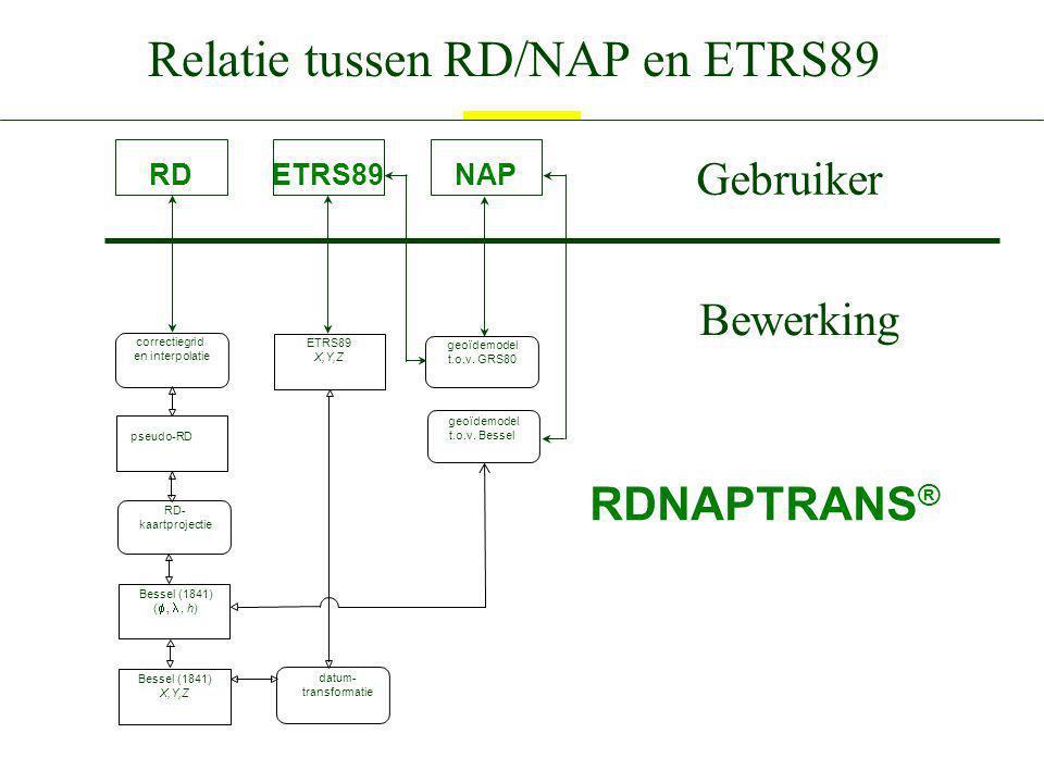 Relatie tussen RD/NAP en ETRS89