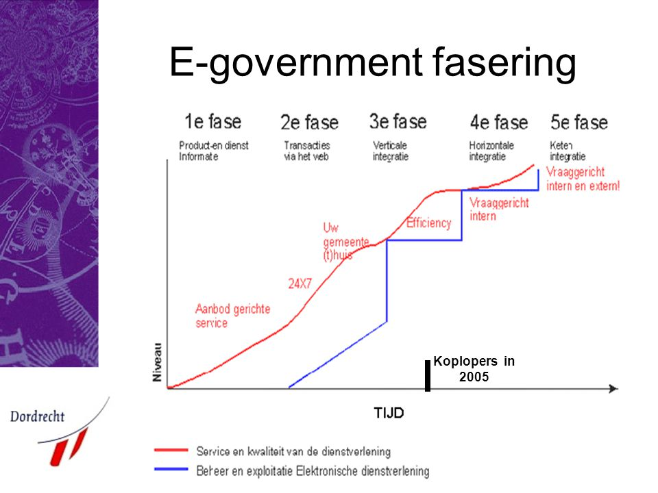 E-government fasering