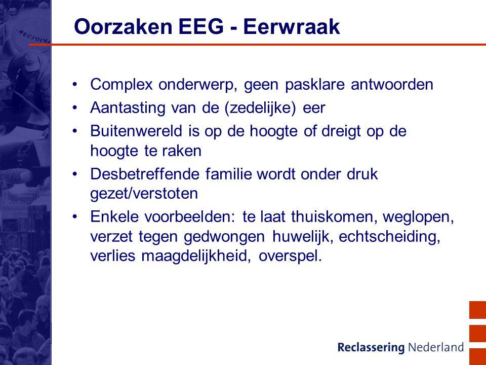 Oorzaken EEG - Eerwraak