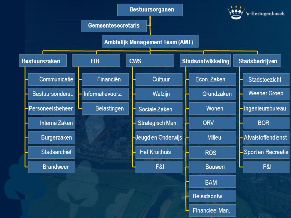 Bestuursorganen Gemeentesecretaris. Ambtelijk Management Team (AMT) Bestuurszaken. FIB. CWS. Stadsontwikkeling.