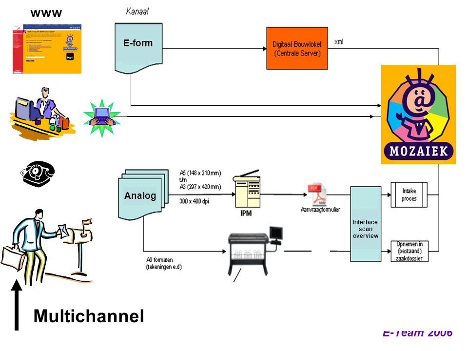 www E-form Analog Interface scan overview Multichannel