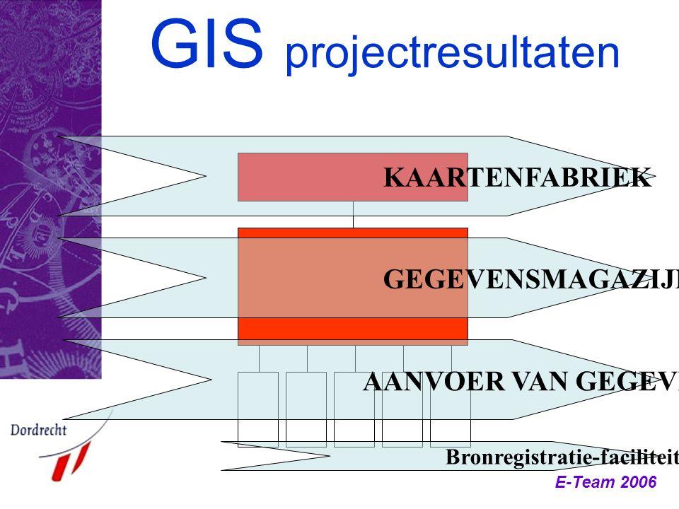 GIS projectresultaten