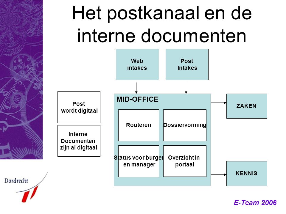 Het postkanaal en de interne documenten