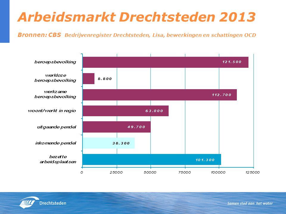 Arbeidsmarkt Drechtsteden 2013 Bronnen: CBS Bedrijvenregister Drechtsteden, Lisa, bewerkingen en schattingen OCD