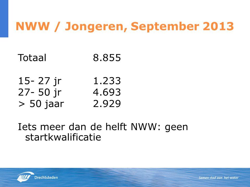 NWW / Jongeren, September 2013