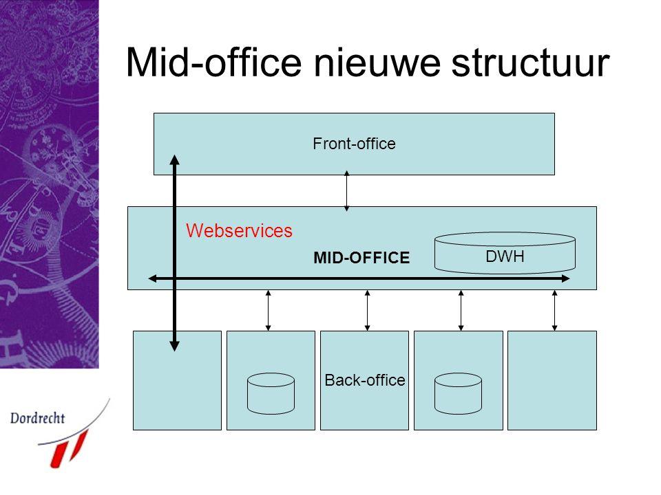 Mid-office nieuwe structuur