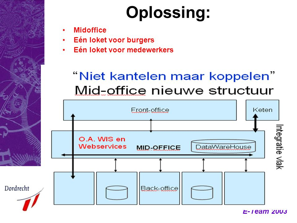 Oplossing: Midoffice Eén loket voor burgers Eén loket voor medewerkers