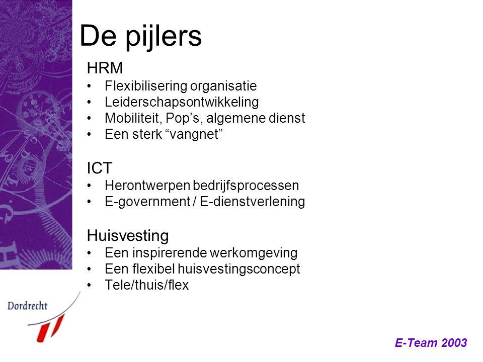 De pijlers HRM ICT Huisvesting Flexibilisering organisatie