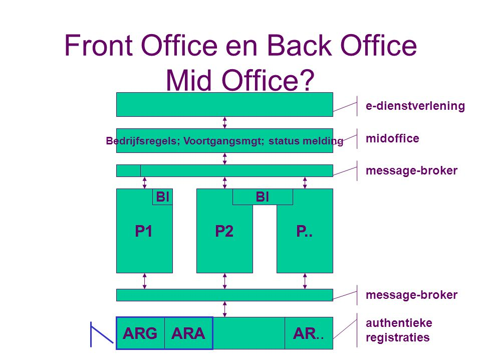 Front Office en Back Office Mid Office