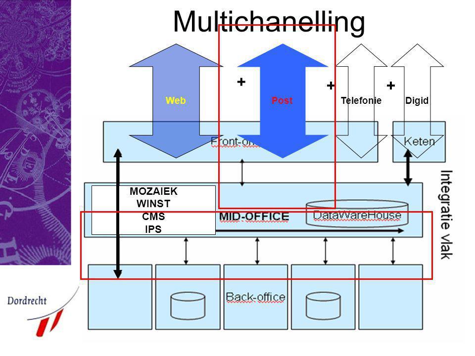 Multichanelling Web Post + Telefonie + Digid + MOZAIEK WINST CMS IPS