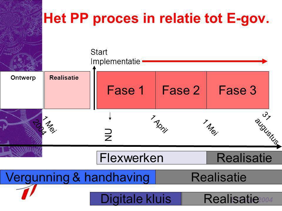 Het PP proces in relatie tot E-gov.