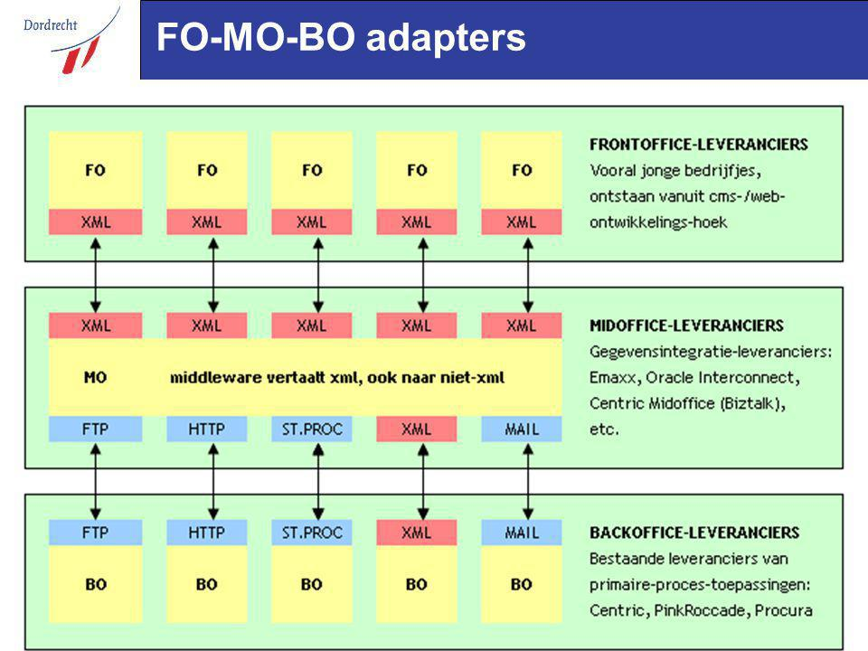 FO-MO-BO adapters
