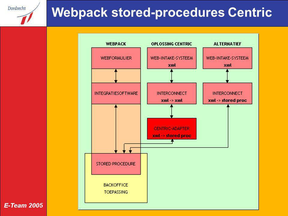Webpack stored-procedures Centric