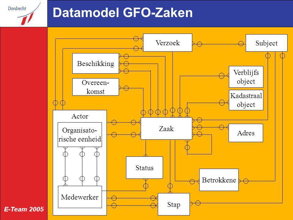 Datamodel GFO-Zaken Verzoek Subject Beschikking Verblijfs object