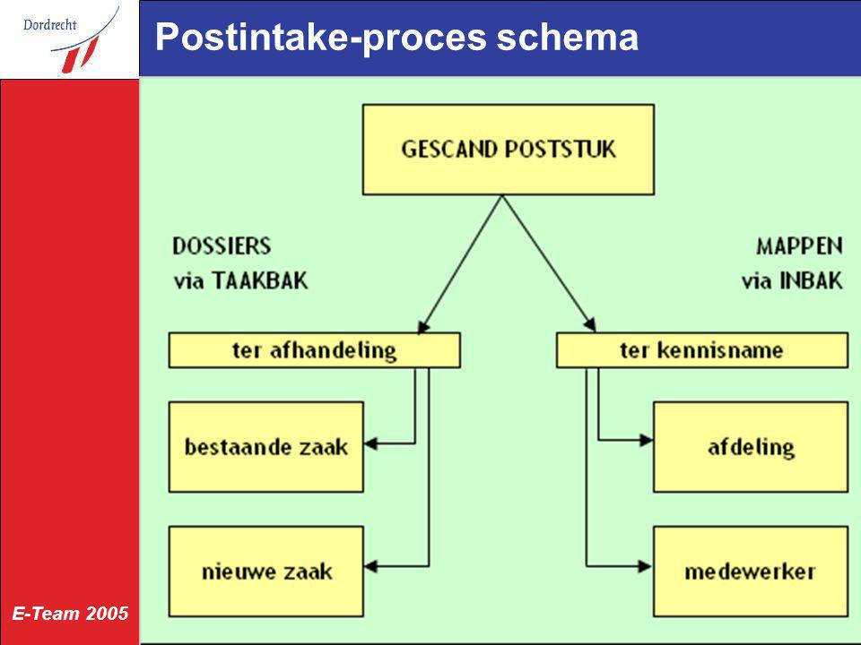 Postintake-proces schema
