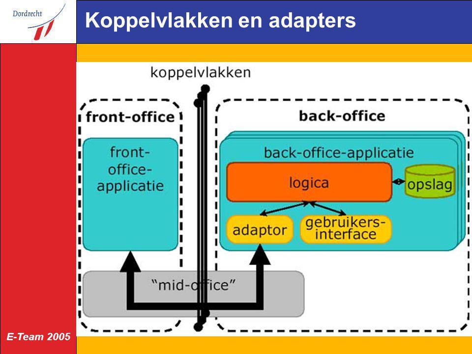 Koppelvlakken en adapters