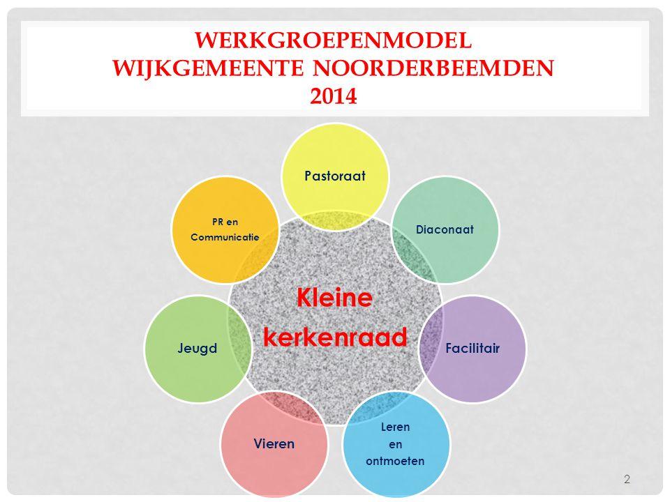 Werkgroepenmodel Wijkgemeente NoorderBeemden 2014