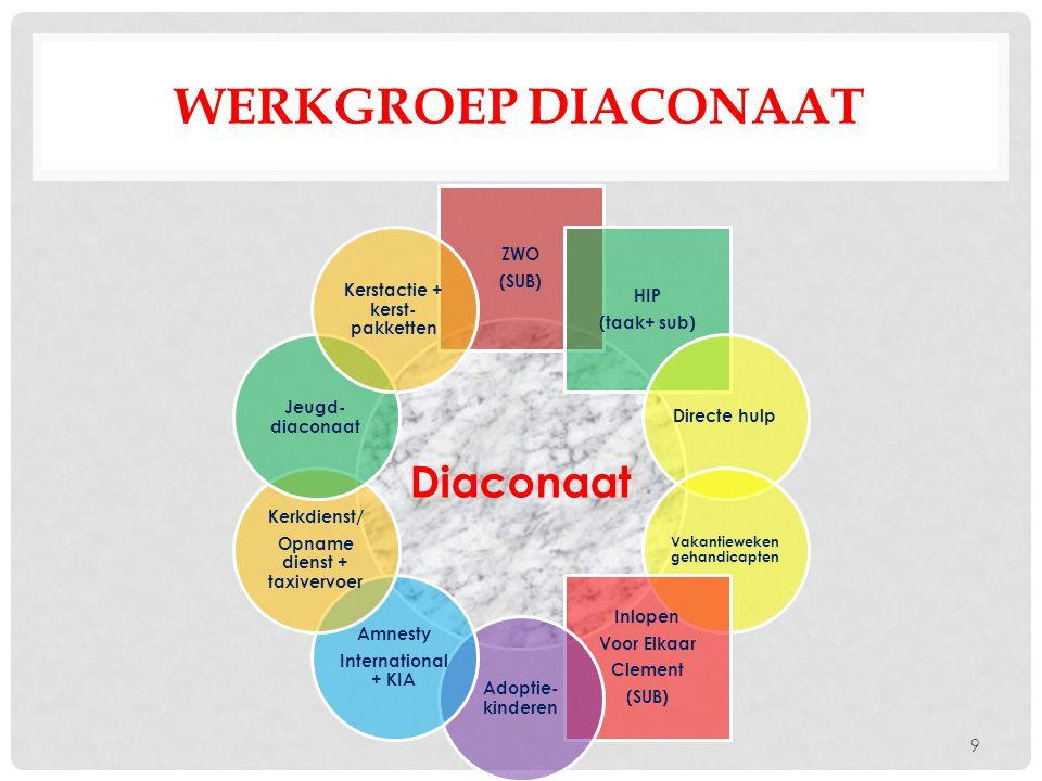 Werkgroep diaconaat Diaconaat ZWO (SUB) Kerstactie + kerst-pakketten
