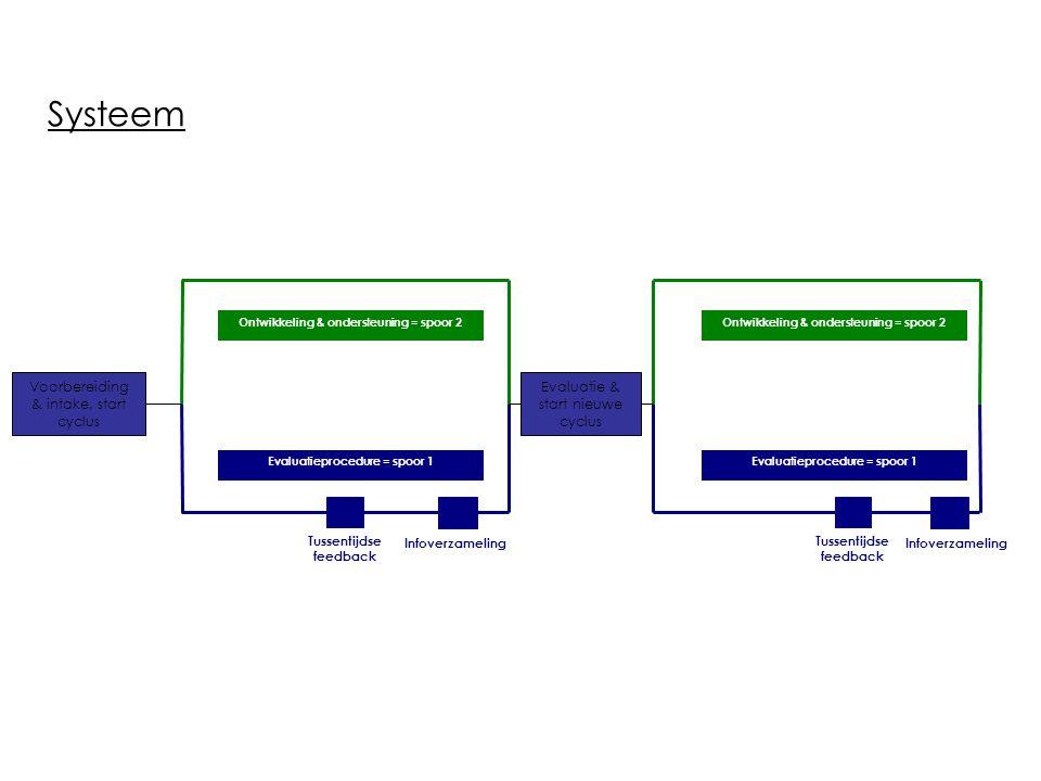 Systeem Voorbereiding & intake, start cyclus