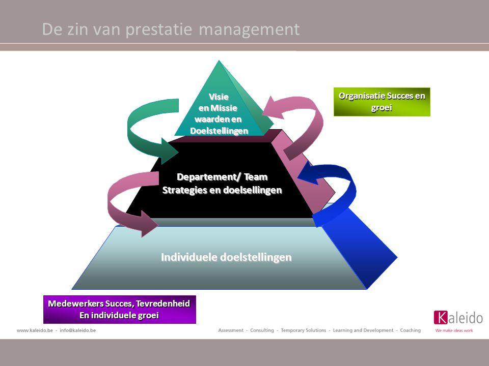 De zin van prestatie management