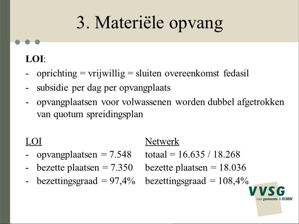 3. Materiële opvang LOI: oprichting = vrijwillig = sluiten overeenkomst fedasil. subsidie per dag per opvangplaats.