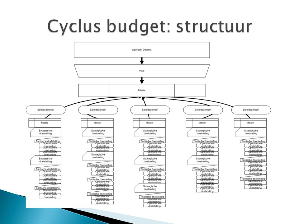 Cyclus budget: structuur