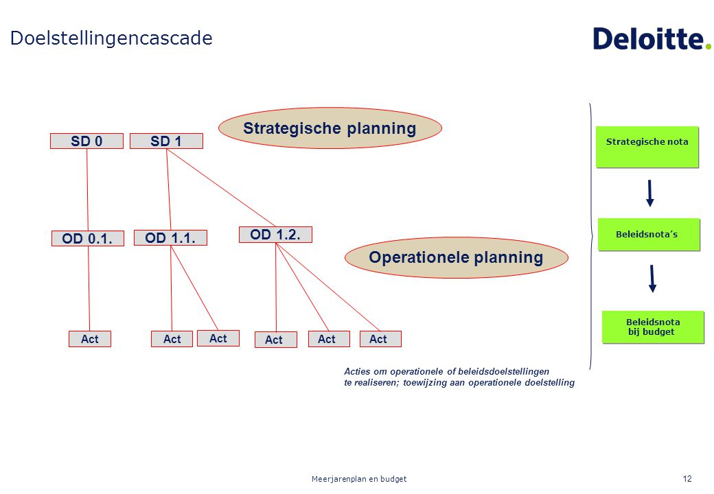 Strategische planning Operationele planning