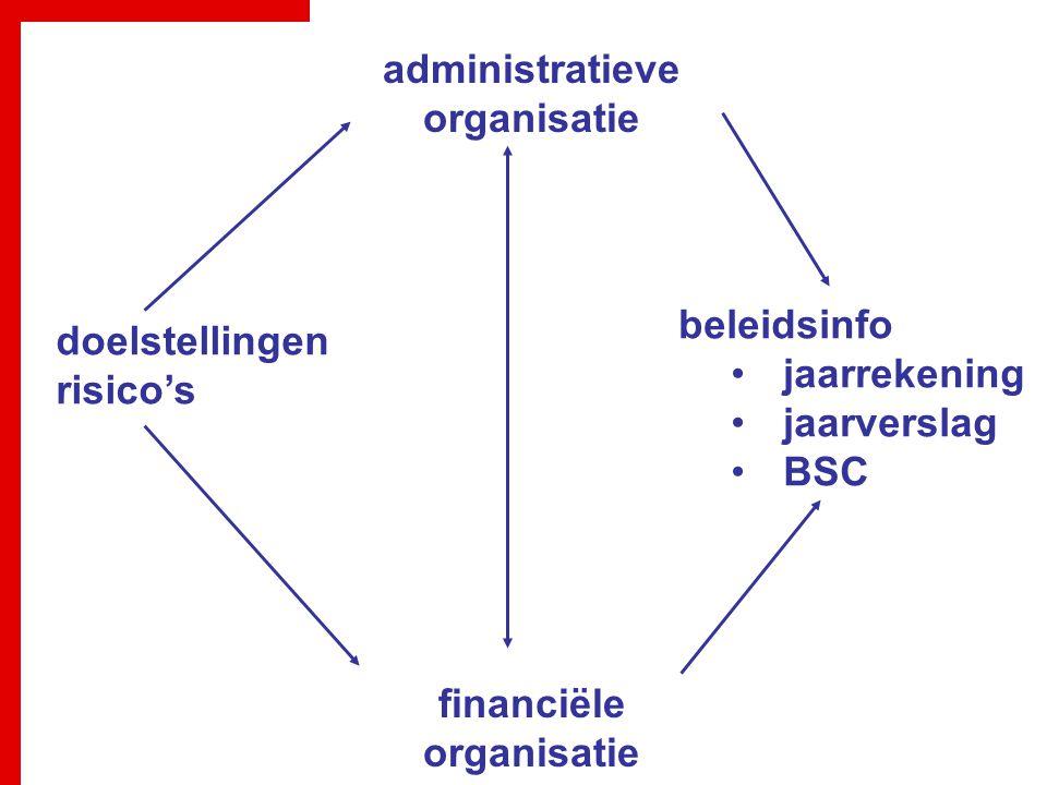 administratieve organisatie financiële organisatie