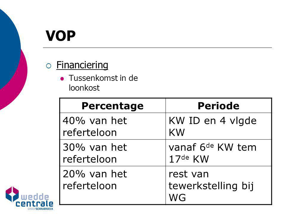 VOP Financiering Percentage Periode 40% van het referteloon