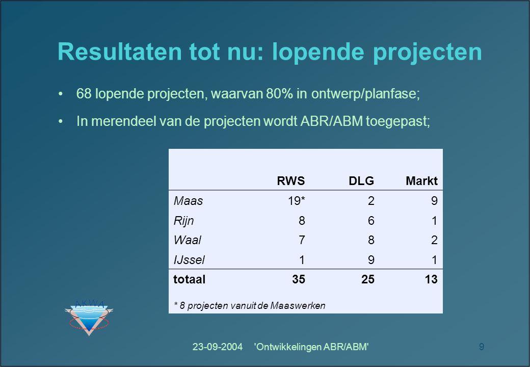Resultaten tot nu: lopende projecten