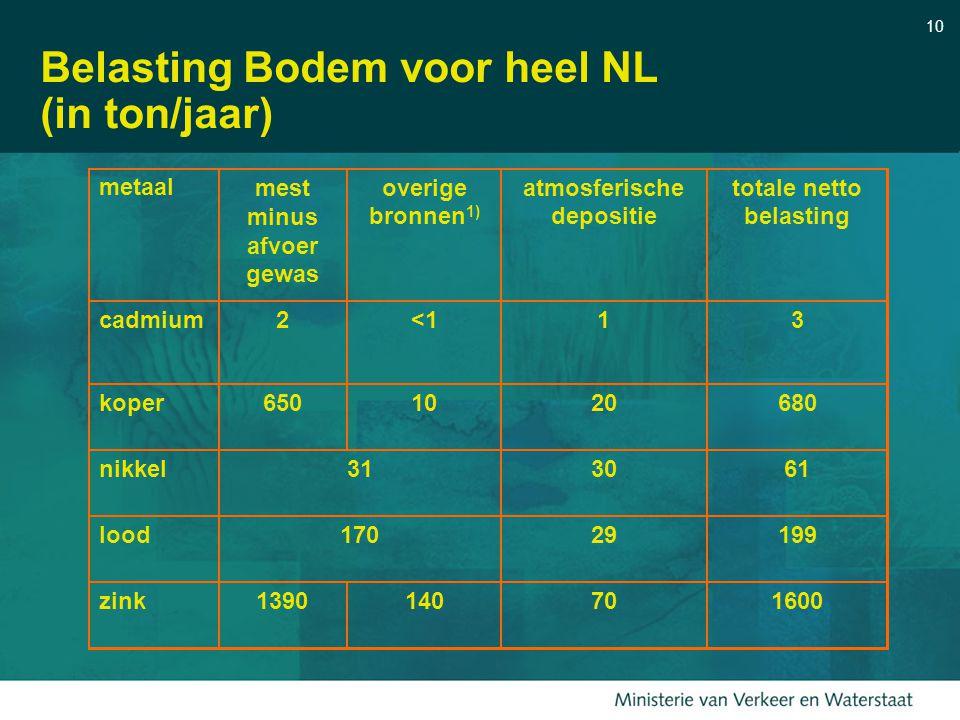 Belasting Bodem voor heel NL (in ton/jaar)