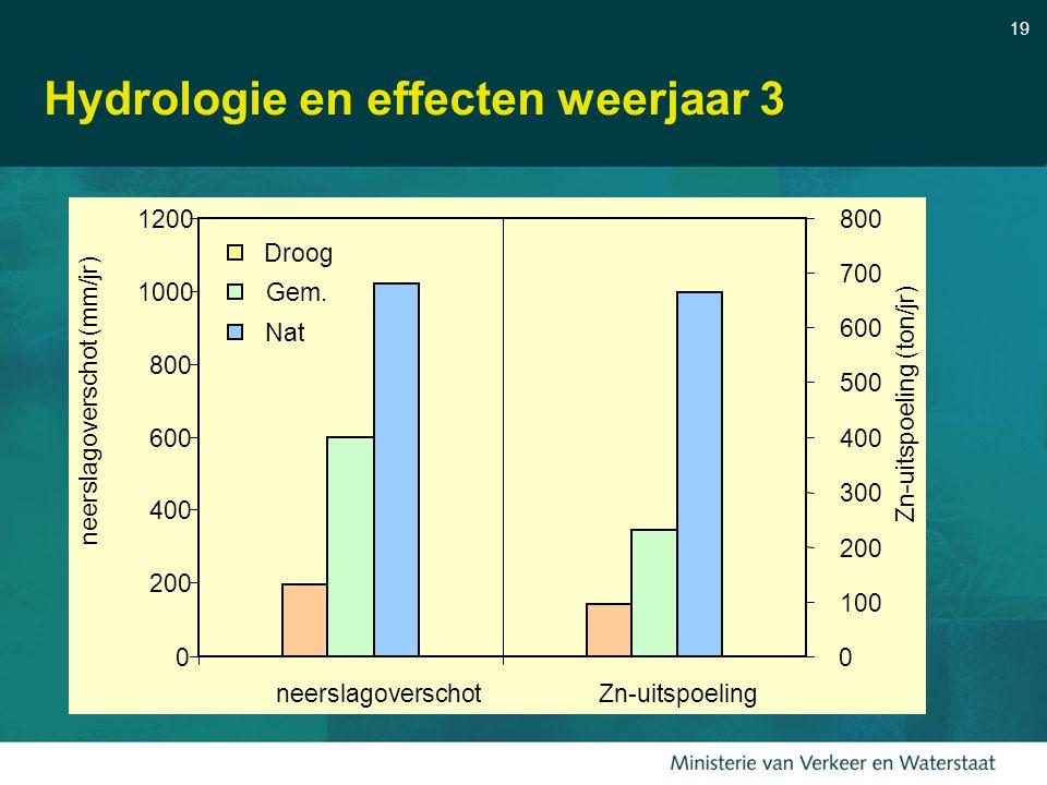 Hydrologie en effecten weerjaar 3