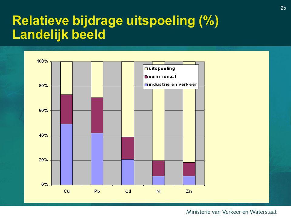 Relatieve bijdrage uitspoeling (%) Landelijk beeld