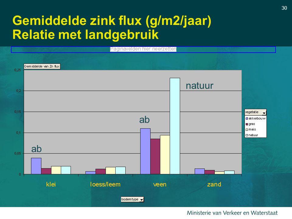Gemiddelde zink flux (g/m2/jaar) Relatie met landgebruik