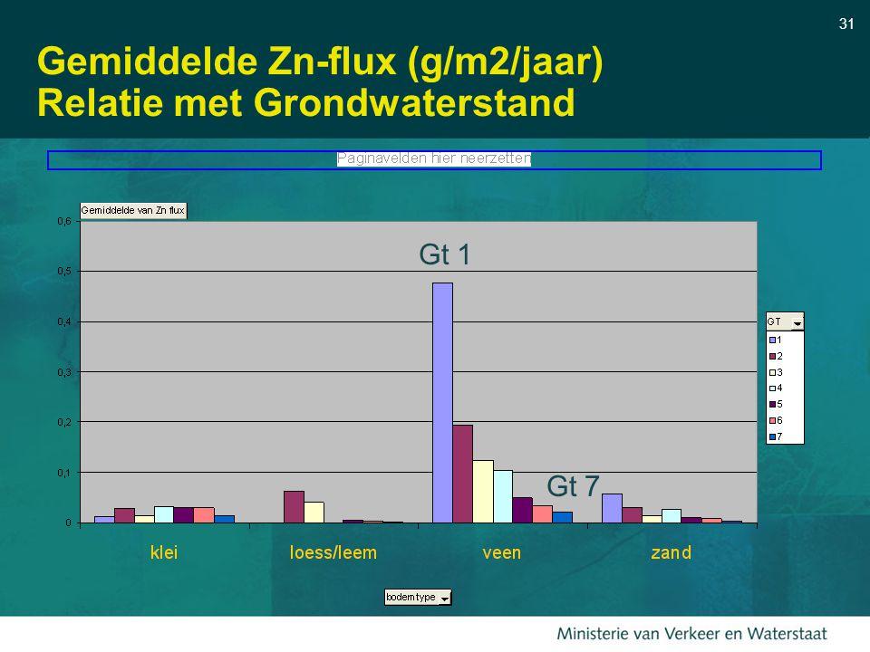 Gemiddelde Zn-flux (g/m2/jaar) Relatie met Grondwaterstand