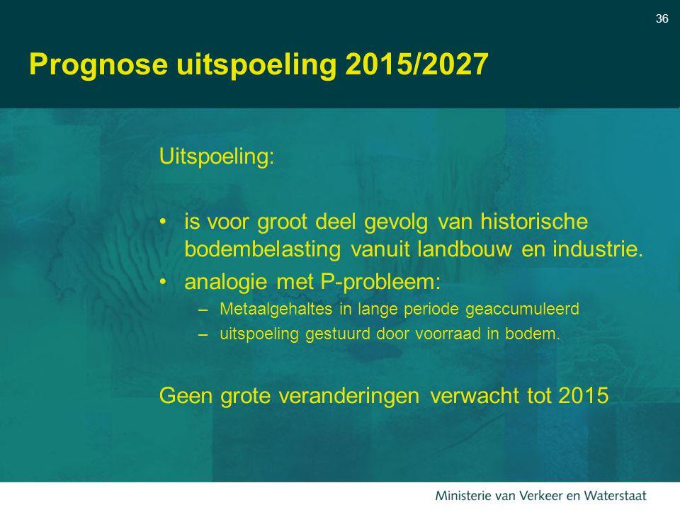 Prognose uitspoeling 2015/2027