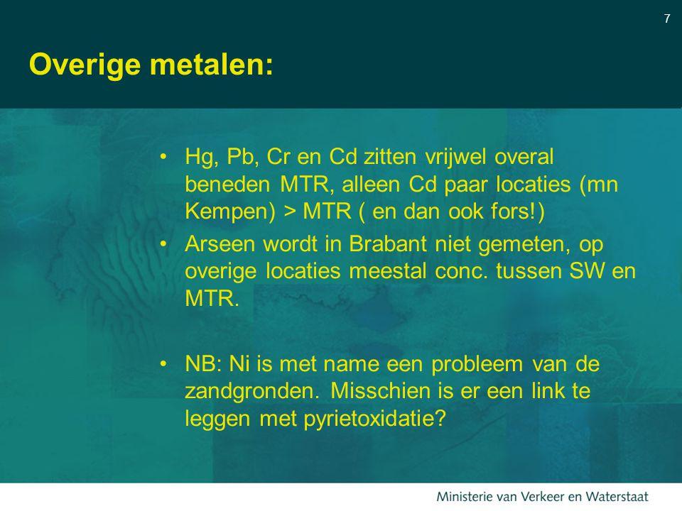 Overige metalen: Hg, Pb, Cr en Cd zitten vrijwel overal beneden MTR, alleen Cd paar locaties (mn Kempen) > MTR ( en dan ook fors!)
