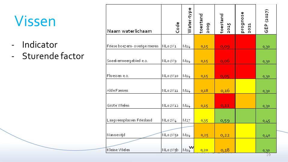 Vissen Indicator Sturende factor