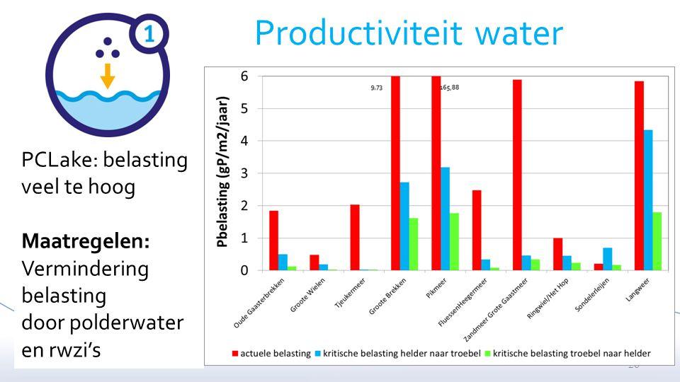 Productiviteit water PCLake: belasting veel te hoog Maatregelen: