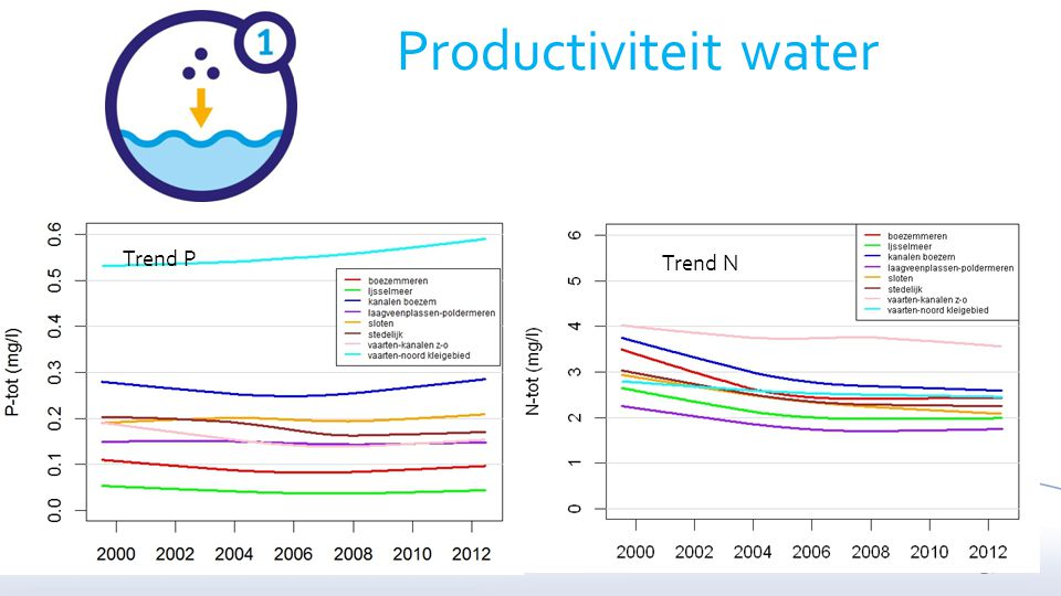 Productiviteit water Trend P Trend N