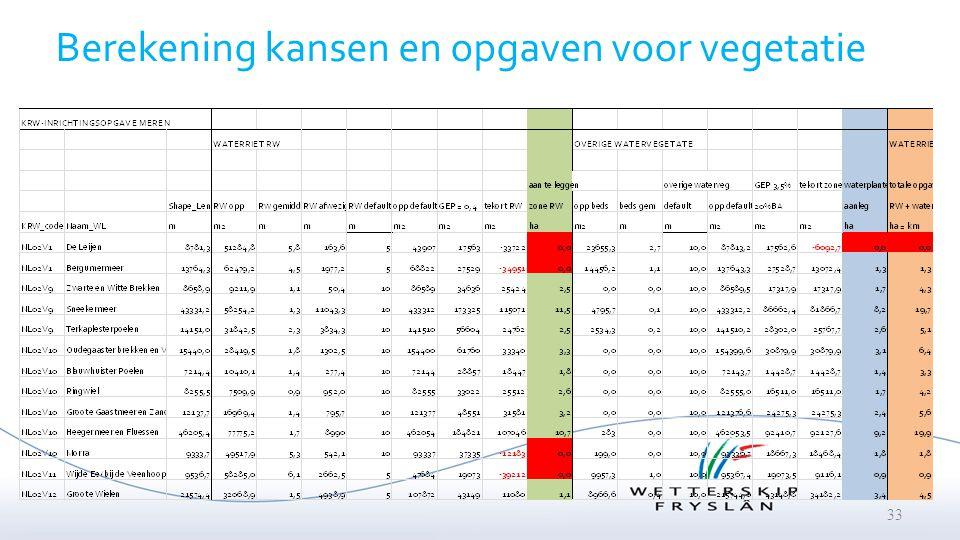 Berekening kansen en opgaven voor vegetatie