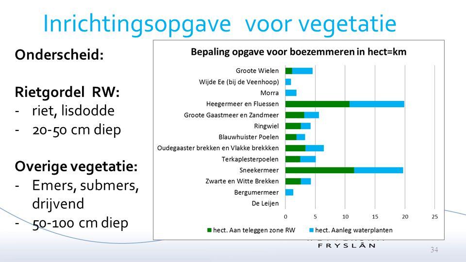 Inrichtingsopgave voor vegetatie