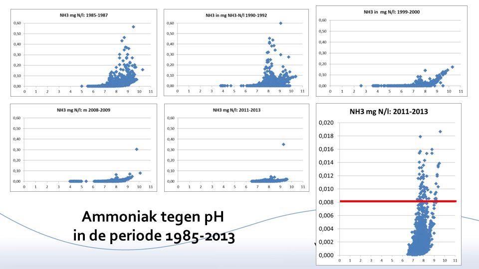 Ammoniak tegen pH in de periode 1985-2013