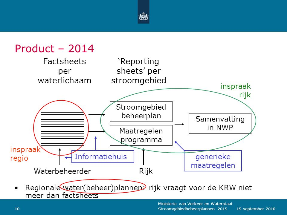 Product – 2014 Factsheets per waterlichaam