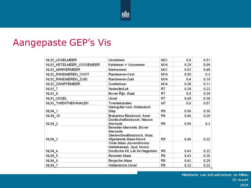 Aangepaste GEP's Vis Ministerie van Infrastructuur en Milieu 25 maart